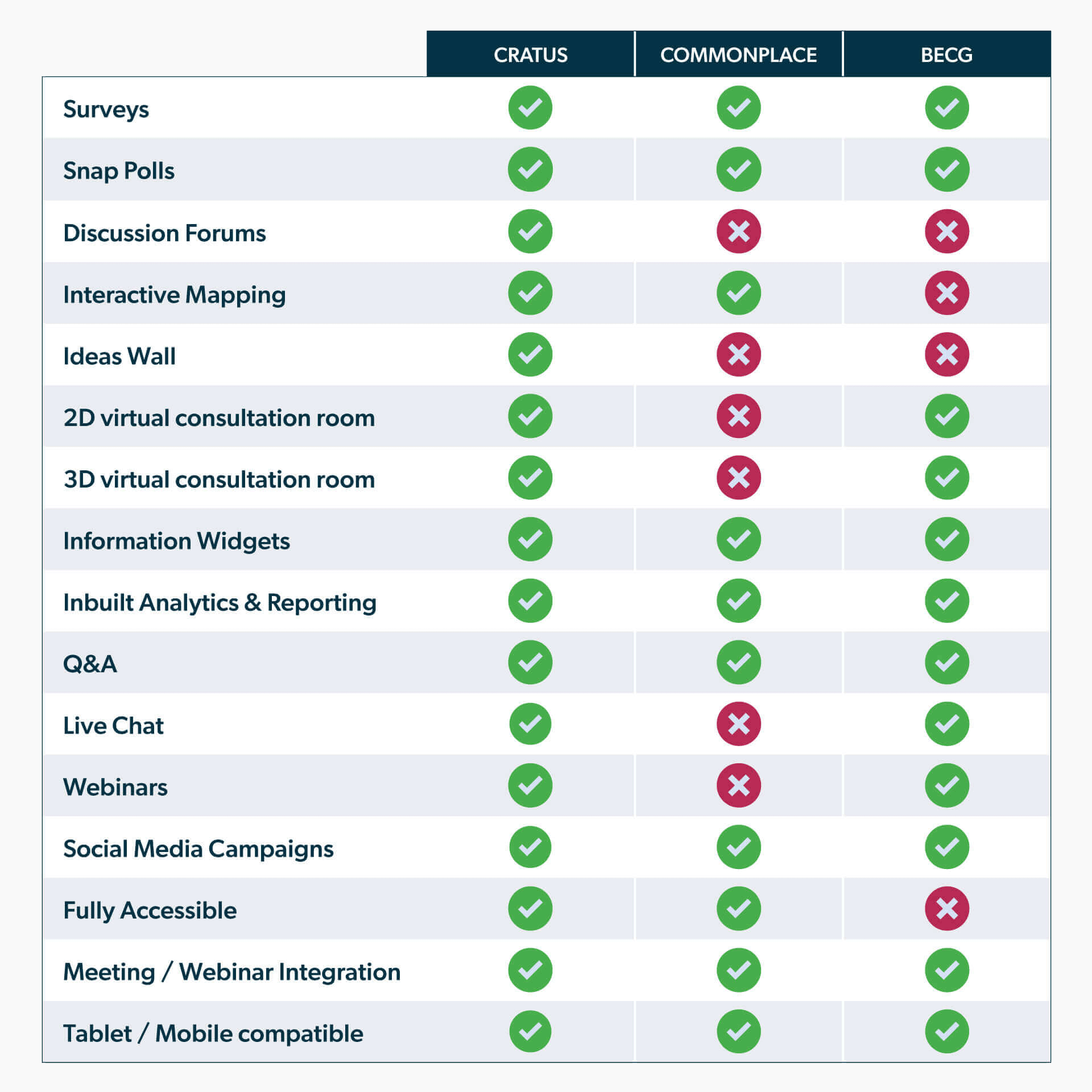 Cratus Engage Comparison Chart